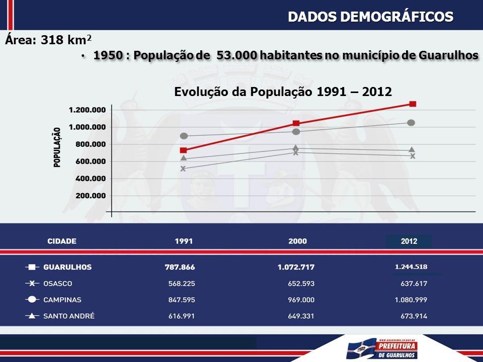 EVOLUÇÃO DA FROTA DOS VEÍCULOS AUTOMOTORES 404.651 443.651 487.789 529.060