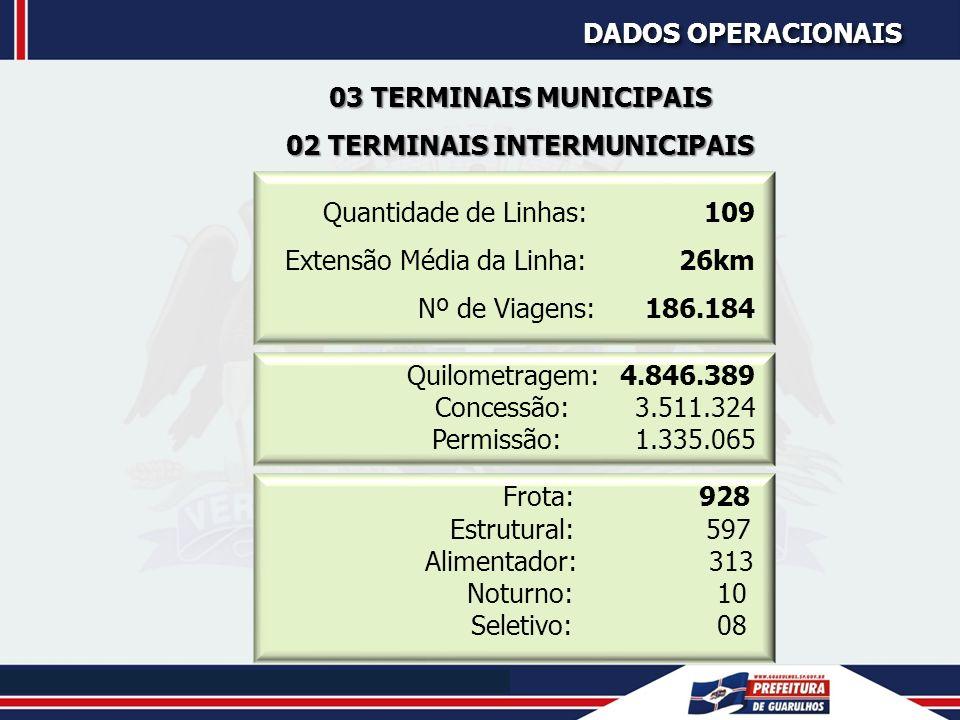 TÁXI - TÁXI - 1.300 veículos (733 no aeroporto e 567 nos pontos de rua) MOTOFRETE MOTOFRETE - Aprox.