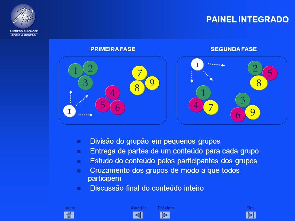 InícioFimAnteriorPróximo PAINEL INTEGRADO n Divisão do grupão em pequenos grupos n Entrega de partes de um conteúdo para cada grupo n Estudo do conteú