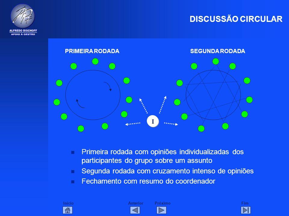 InícioFimAnteriorPróximo n Primeira rodada com opiniões individualizadas dos participantes do grupo sobre um assunto n Segunda rodada com cruzamento i