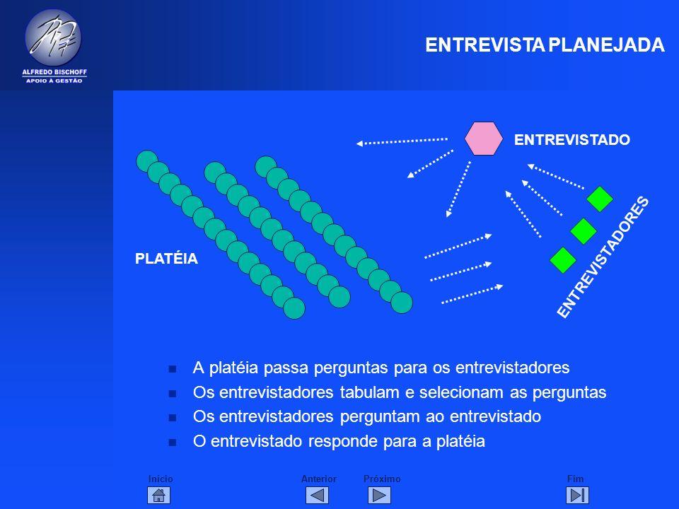 InícioFimAnteriorPróximo n A platéia passa perguntas para os entrevistadores n Os entrevistadores tabulam e selecionam as perguntas n Os entrevistador