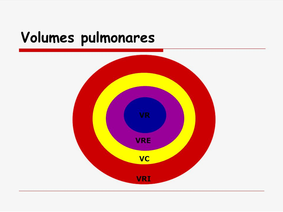 Volumes pulmonares VRI VC VR VRE