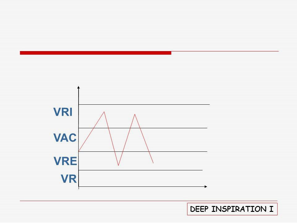 P.V Com Inspiração Abreviada 1ª fase: insp nasal, lenta suave e uniforme até ci máx; 2ª fase: apnéia pós- insp; 3ª fase: exp.