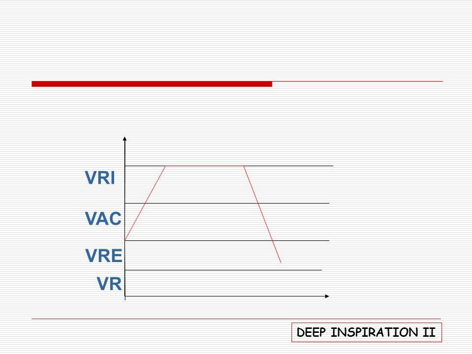 P.V de Lapena Insp e exp em 2 tempos com apnéia pós insp e pós- exp, estabelecendo uma TI: TE equilibrada; Insp nasais até Ci máx e exp orais até VRE máx; pode associar manobras compressivas;