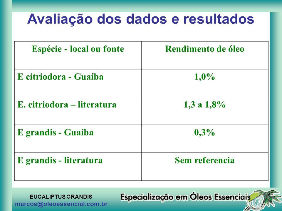 EUCALIPTUS GRANDIS marcos@oleoessencial.com.br Avaliação dos dados e resultados Espécie - local ou fonteRendimento de óleo E citriodora - Guaíba1,0% E