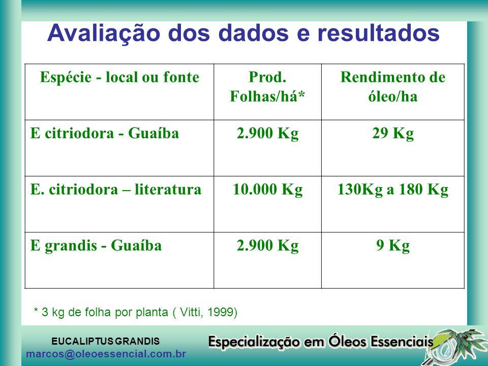 EUCALIPTUS GRANDIS marcos@oleoessencial.com.br Avaliação dos dados e resultados Espécie - local ou fonteProd. Folhas/há* Rendimento de óleo/ha E citri