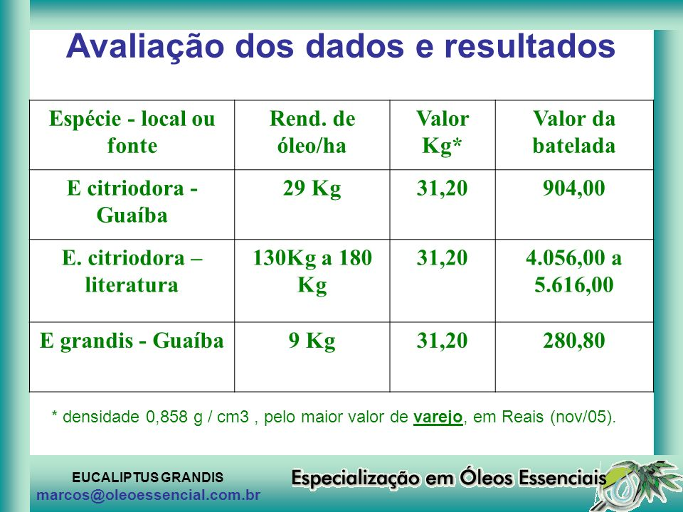 EUCALIPTUS GRANDIS marcos@oleoessencial.com.br Avaliação dos dados e resultados Espécie - local ou fonte Rend. de óleo/ha Valor Kg* Valor da batelada