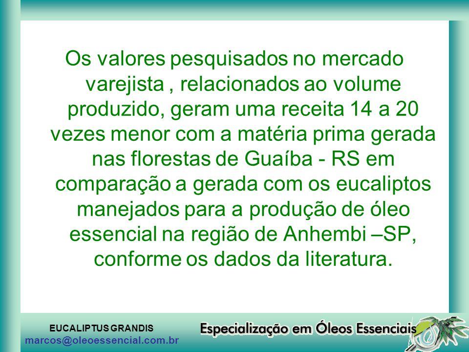 EUCALIPTUS GRANDIS marcos@oleoessencial.com.br Os valores pesquisados no mercado varejista, relacionados ao volume produzido, geram uma receita 14 a 2
