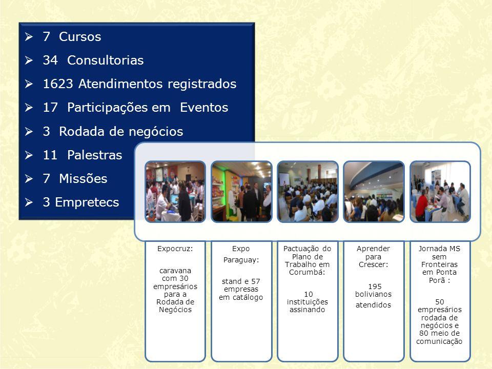 7 Cursos 34 Consultorias 1623 Atendimentos registrados 17 Participações em Eventos 3 Rodada de negócios 11 Palestras 7 Missões 3 Empretecs Expocruz: caravana com 30 empresários para a Rodada de Negócios Expo Paraguay: stand e 57 empresas em catálogo Pactuação do Plano de Trabalho em Corumbá: 10 instituições assinando Aprender para Crescer: 195 bolivianos atendidos Jornada MS sem Fronteiras em Ponta Porã : 50 empresários rodada de negócios e 80 meio de comunicação