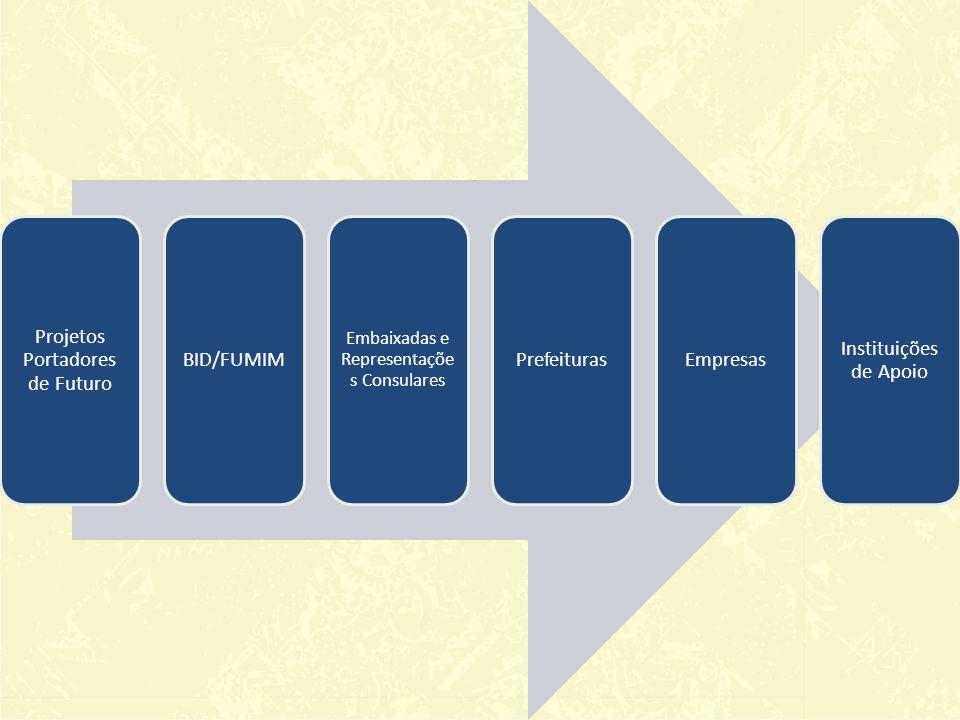 Projetos Portadores de Futuro BID/FUMIM Embaixadas e Representaçõe s Consulares PrefeiturasEmpresas Instituições de Apoio