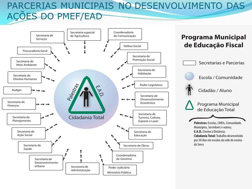 § 19 PARCERIAS MUNICIPAIS NO DESENVOLVIMENTO DAS AÇÕES DO PMEF/EAD