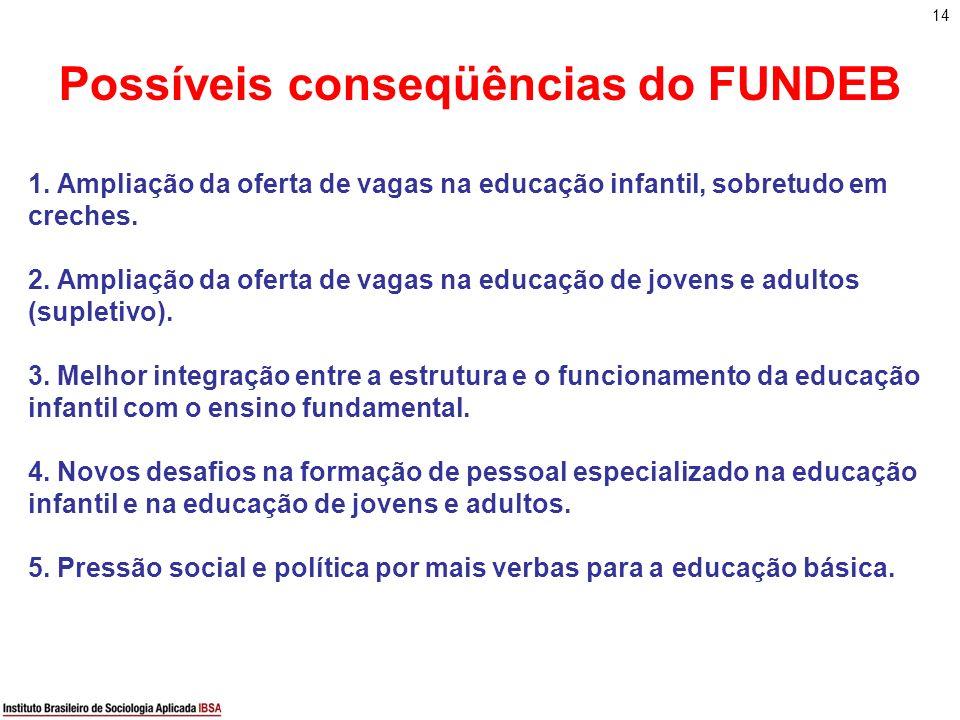 14 Possíveis conseqüências do FUNDEB 1. Ampliação da oferta de vagas na educação infantil, sobretudo em creches. 2. Ampliação da oferta de vagas na ed