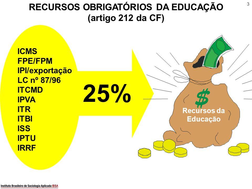 3 RECURSOS OBRIGATÓRIOS DA EDUCAÇÃO (artigo 212 da CF) ICMS FPE/FPM IPI/exportação LC nº 87/96 ITCMD IPVA ITR ITBI ISS IPTU IRRF $ Recursos da Educaçã