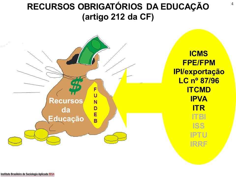 4 $ Recursos da Educação FUNDEBFUNDEB ICMS FPE/FPM IPI/exportação LC nº 87/96 ITCMD IPVA ITR ITBI ISS IPTU IRRF RECURSOS OBRIGATÓRIOS DA EDUCAÇÃO (art
