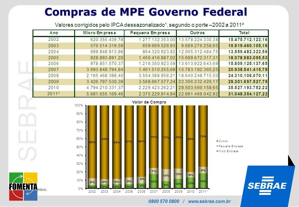 SEBRAE 0800 570 0800 / www.sebrae.com.br Valores corrigidos pelo IPCA dessazonalizado¹, segundo o porte –2002 a 2011² ¹ 2011 = 100% ² janeiro a setemb