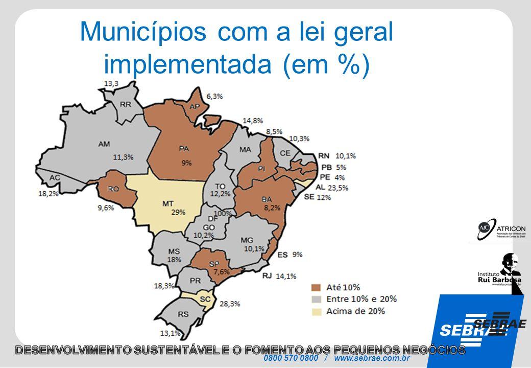 SEBRAE 0800 570 0800 / www.sebrae.com.br Municípios com a lei geral implementada (em %)