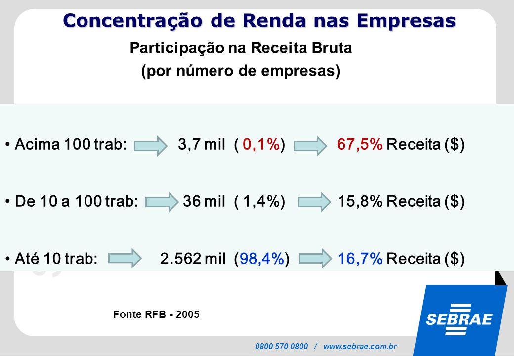 SEBRAE 0800 570 0800 / www.sebrae.com.br Micro e pequenas empresas no Brasil 99% do total de empresas no País - Mais de 5 milhões no Super Simples 53% dos empregos formais - 72% dos 2,5 milhões de vagas criadas em 2010 20% do PIB - Potencial para dobrar participação