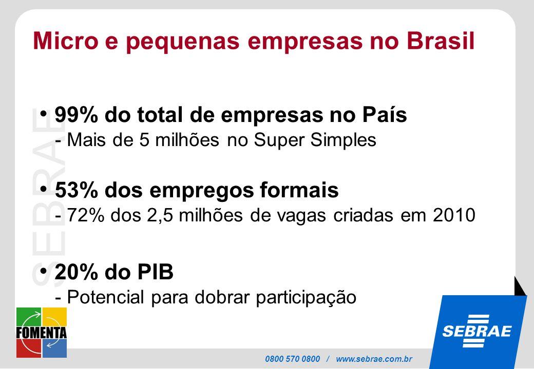 SEBRAE 0800 570 0800 / www.sebrae.com.br Micro e pequenas empresas no Brasil 99% do total de empresas no País - Mais de 5 milhões no Super Simples 53%