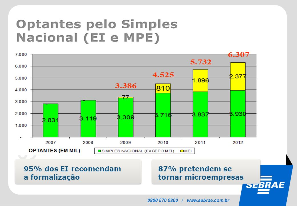 SEBRAE 0800 570 0800 / www.sebrae.com.br 95% dos EI recomendam a formalização 87% pretendem se tornar microempresas