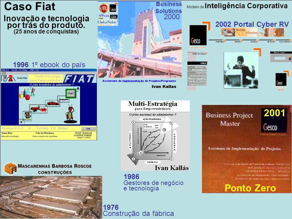 www.interactor.com.br 1913 Business Solutions 2000 Caso Fiat 1976 Construção da fábrica 2002 Portal Cyber RV Ponto Zero Inovação e tecnologia por trás do produto.