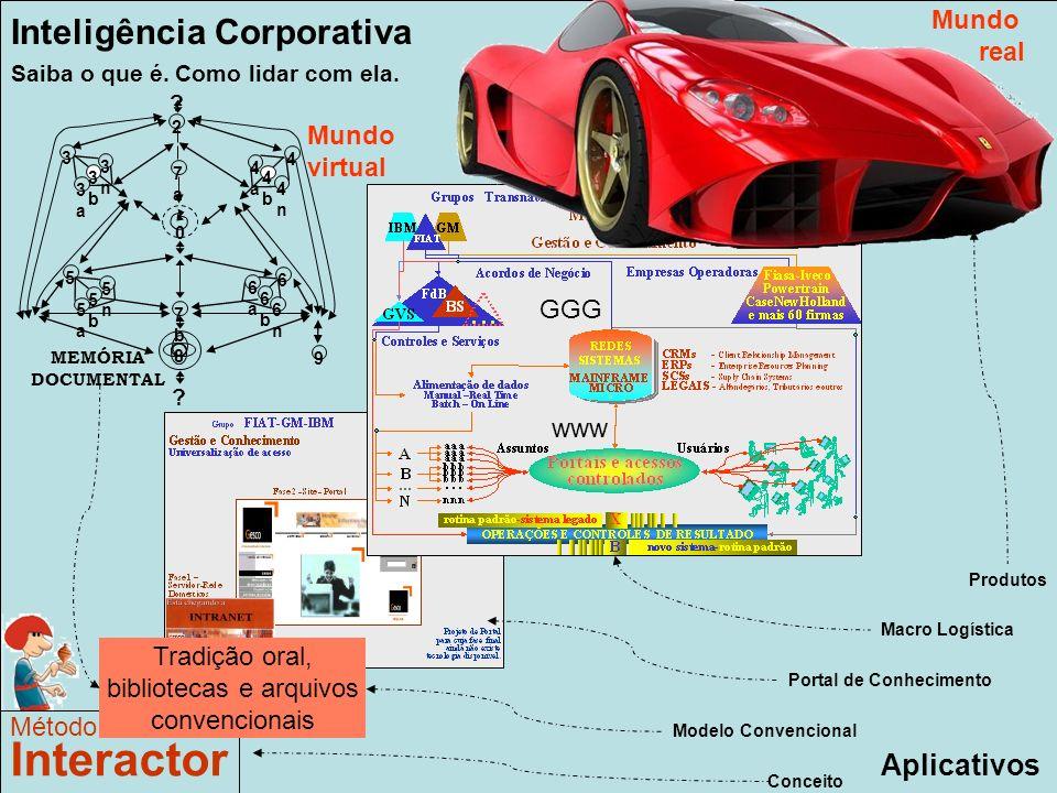 www.interactor.com.br 1913 Aplicativos Método Interactor Conceito Portal de Conhecimento Macro Logística Produtos Inteligência Corporativa Saiba o que é.