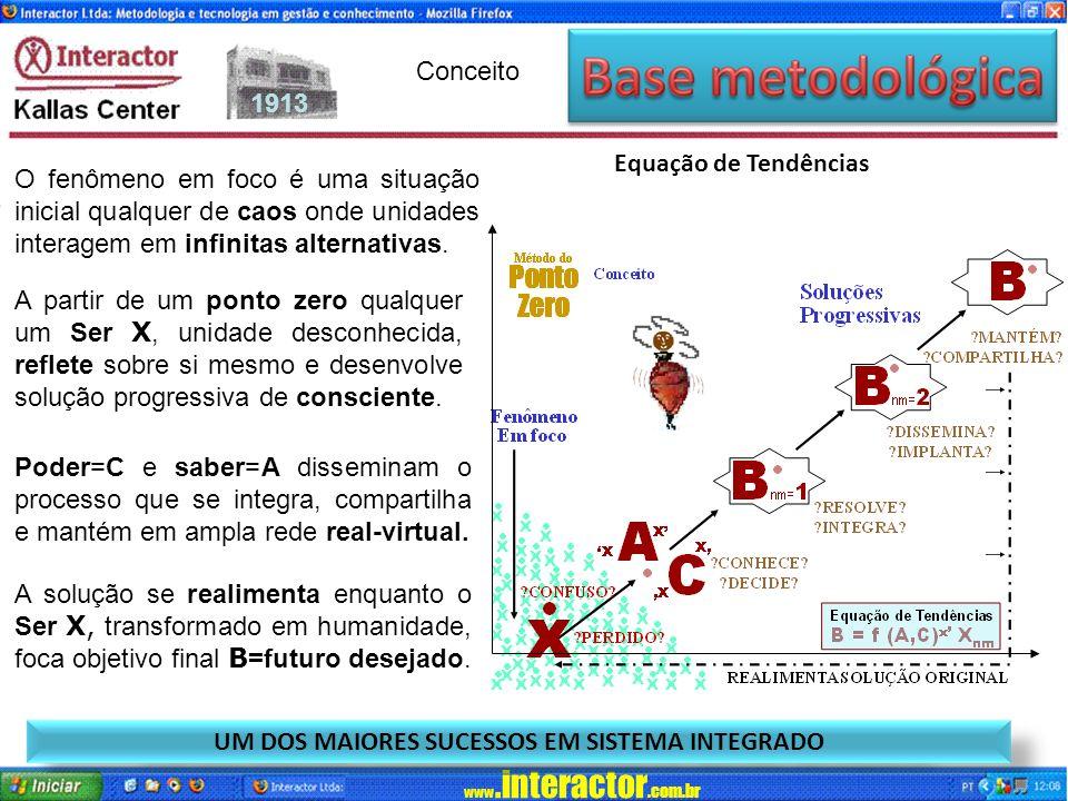 www.interactor.com.br 1913 B= f (A,C) x X nm UM DOS MAIORES SUCESSOS EM SISTEMA INTEGRADO Equação de Tendências A partir de um ponto zero qualquer um Ser X, unidade desconhecida, reflete sobre si mesmo e desenvolve solução progressiva de consciente.