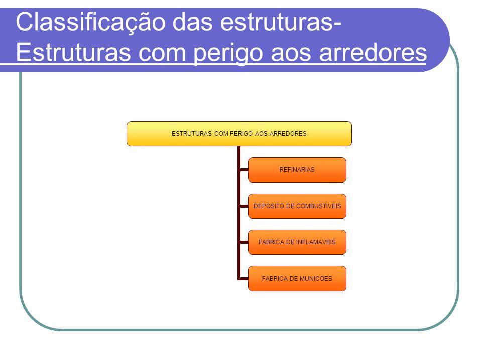 Classificação das estruturas- Estruturas com perigo aos arredores ESTRUTURAS COM PERIGO AOS ARREDORES REFINARIAS DEPOSITO DE COMBUSTIVEIS FABRICA DE I