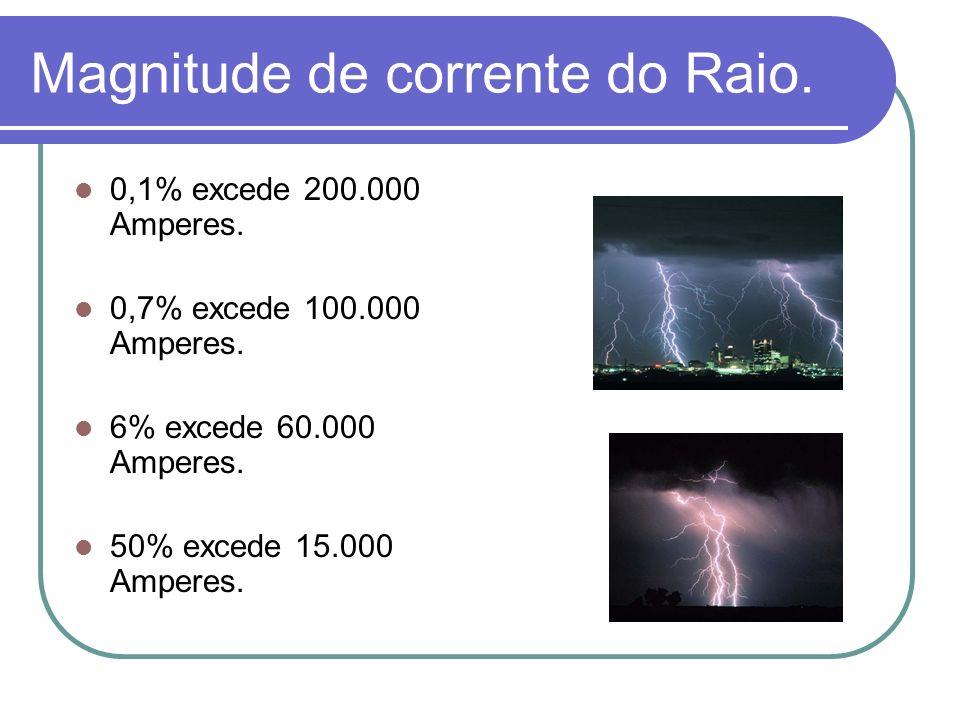 Magnitude de corrente do Raio. 0,1% excede 200.000 Amperes. 0,7% excede 100.000 Amperes. 6% excede 60.000 Amperes. 50% excede 15.000 Amperes.