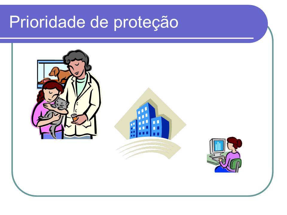 Prioridade de proteção