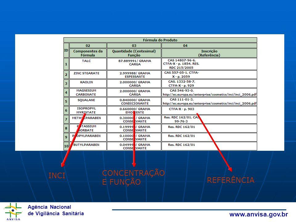 Agência Nacional de Vigilância Sanitária www.anvisa.gov.br INCI CONCENTRAÇÃO E FUNÇÃO REFERÊNCIA
