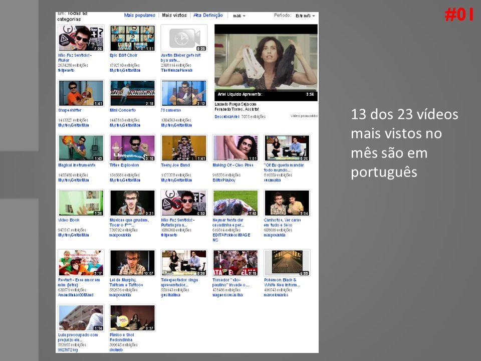 #01 13 dos 23 vídeos mais vistos no mês são em português