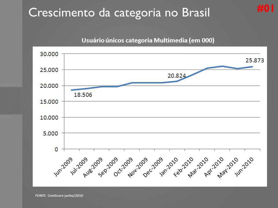 #01 Crescimento da categoria no Brasil Usuário únicos categoria Multimedia (em 000) FONTE: ComScore junho/2010