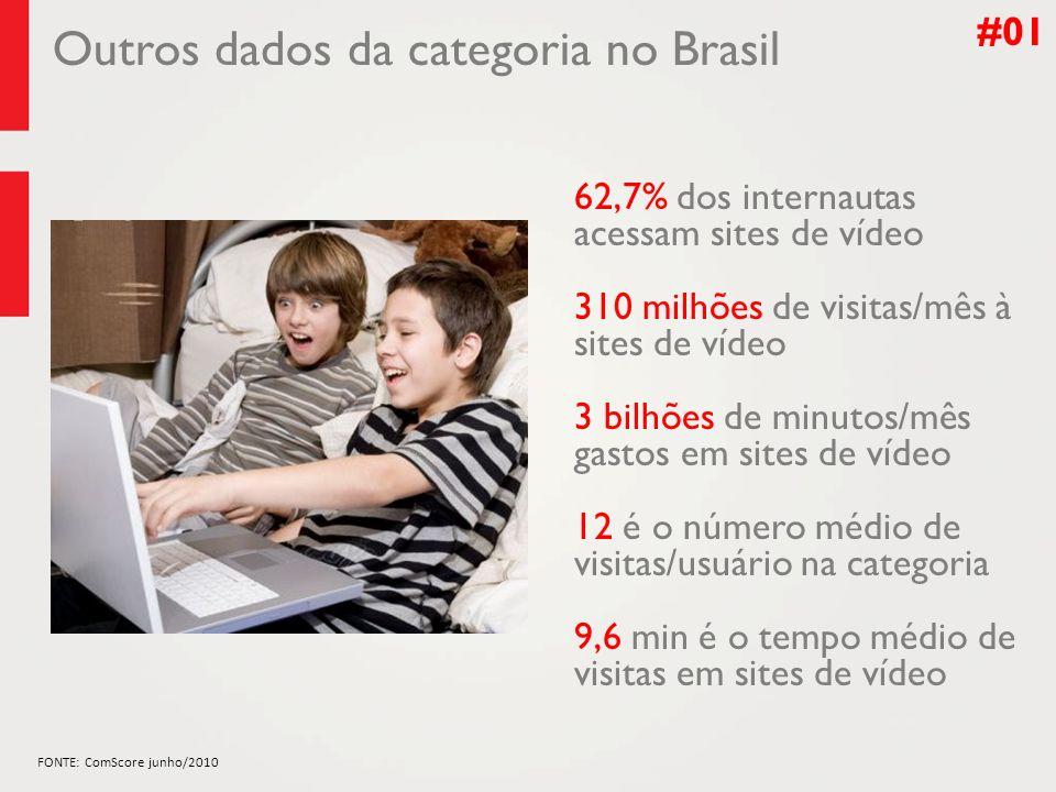#01 Outros dados da categoria no Brasil 62,7% dos internautas acessam sites de vídeo 12 é o número médio de visitas/usuário na categoria 9,6 min é o tempo médio de visitas em sites de vídeo 310 milhões de visitas/mês à sites de vídeo FONTE: ComScore junho/2010 3 bilhões de minutos/mês gastos em sites de vídeo