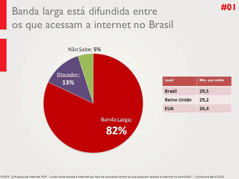 Banda larga está difundida entre os que acessam a internet no Brasil FONTE: 21ª pesquisa Internet POP.