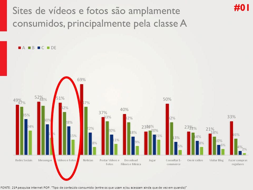 Sites de vídeos e fotos são amplamente consumidos, principalmente pela classe A FONTE: 21ª pesquisa Internet POP.