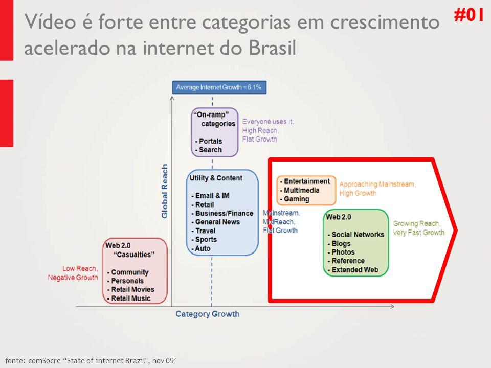 Vídeo é forte entre categorias em crescimento acelerado na internet do Brasil #01 fonte: comSocre State of internet Brazil , nov 09