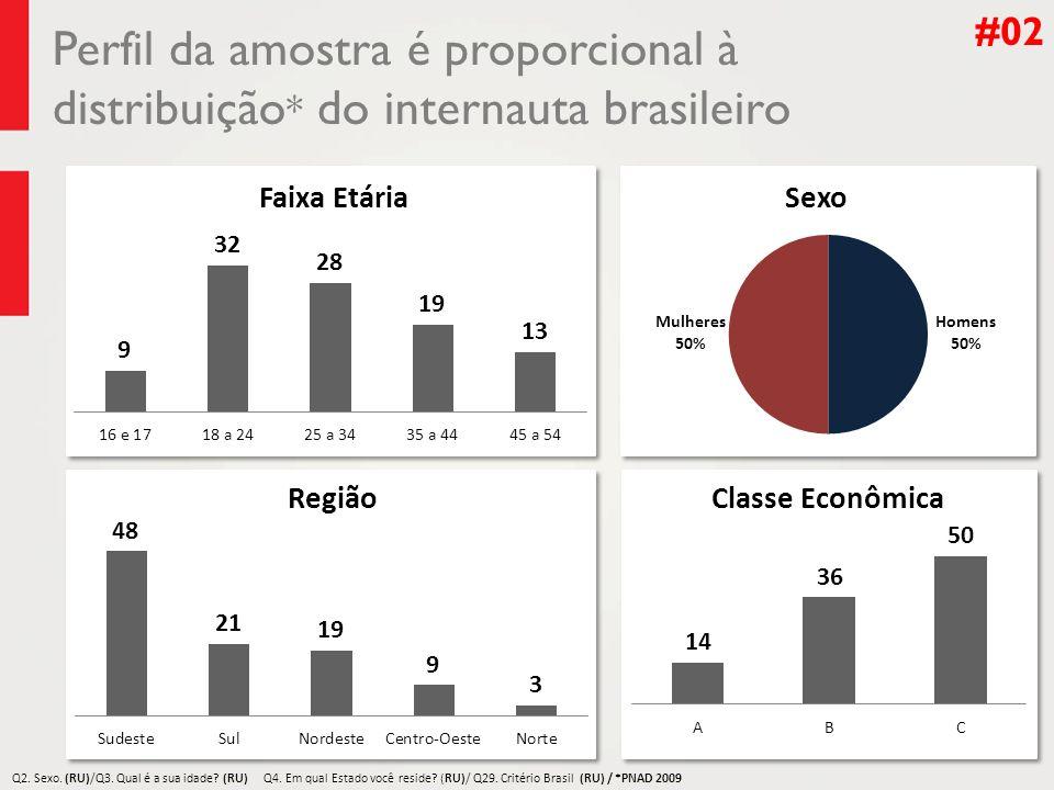 Perfil da amostra é proporcional à distribuição * do internauta brasileiro #02 Q4. Em qual Estado você reside? (RU) Q4. Em qual Estado você reside? (R