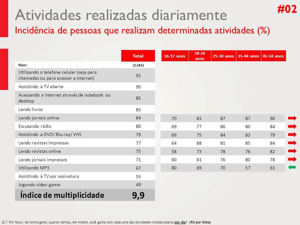 Atividades realizadas diariamente Incidência de pessoas que realizam determinadas atividades (%) #02 Total Base:(1286) Utilizando o telefone celular (