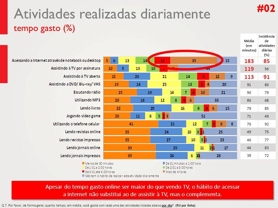 Atividades realizadas diariamente tempo gasto (%) #02 Média (em minutos) Incidência de atividades diárias (%) 18385 119 56 11391 80 9079 8668 7985 714