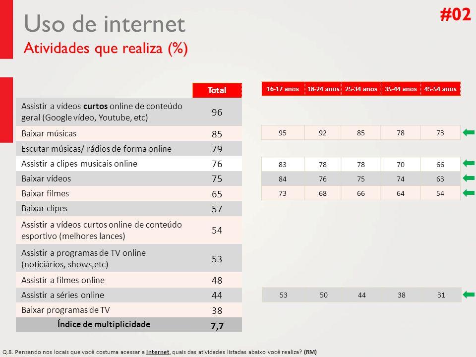 #02 Uso de internet Atividades que realiza (%) Total Assistir a vídeos curtos online de conteúdo geral (Google vídeo, Youtube, etc) 96 Baixar músicas
