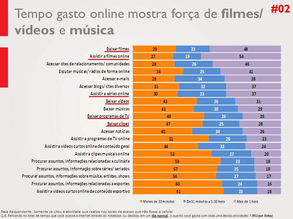 Tempo gasto online mostra força de filmes/ vídeos e música #02 Q.9. Q.9. Pensando no total de tempo que você acessa a Internet através do notebook ou