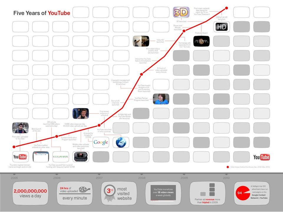 13 horas de vídeo subidos ao YouTube a cada minuto.