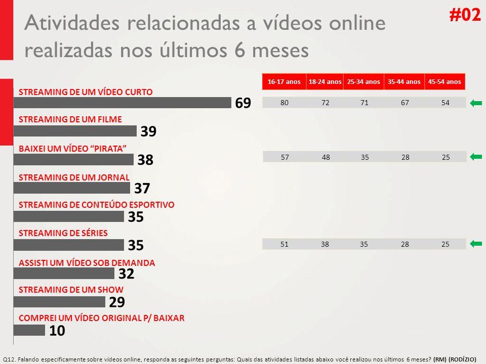 Atividades relacionadas a vídeos online realizadas nos últimos 6 meses #02 STREAMING DE UM VÍDEO CURTO STREAMING DE UM FILME BAIXEI UM VÍDEO PIRATA ST