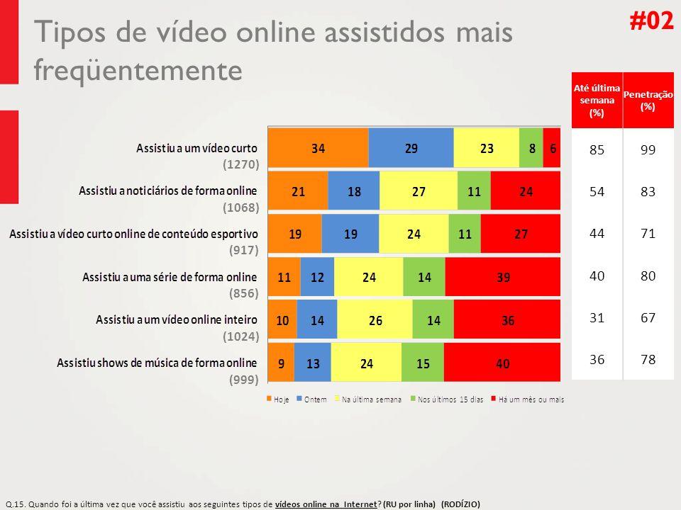 Tipos de vídeo online assistidos mais freqüentemente #02 Até última semana (%) Penetração (%) 8599 5483 4471 4080 3167 3678 Q.15. Q.15. Quando foi a ú