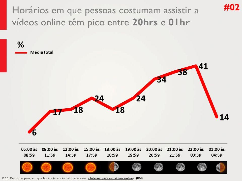 Horários em que pessoas costumam assistir a vídeos online têm pico entre 20hrs e 01hr #02 Média total Q.16.