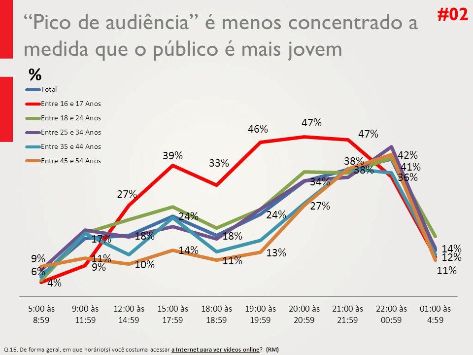 Pico de audiência é menos concentrado a medida que o público é mais jovem #02 % Q.16. Q.16. De forma geral, em que horário(s) você costuma acessar a I