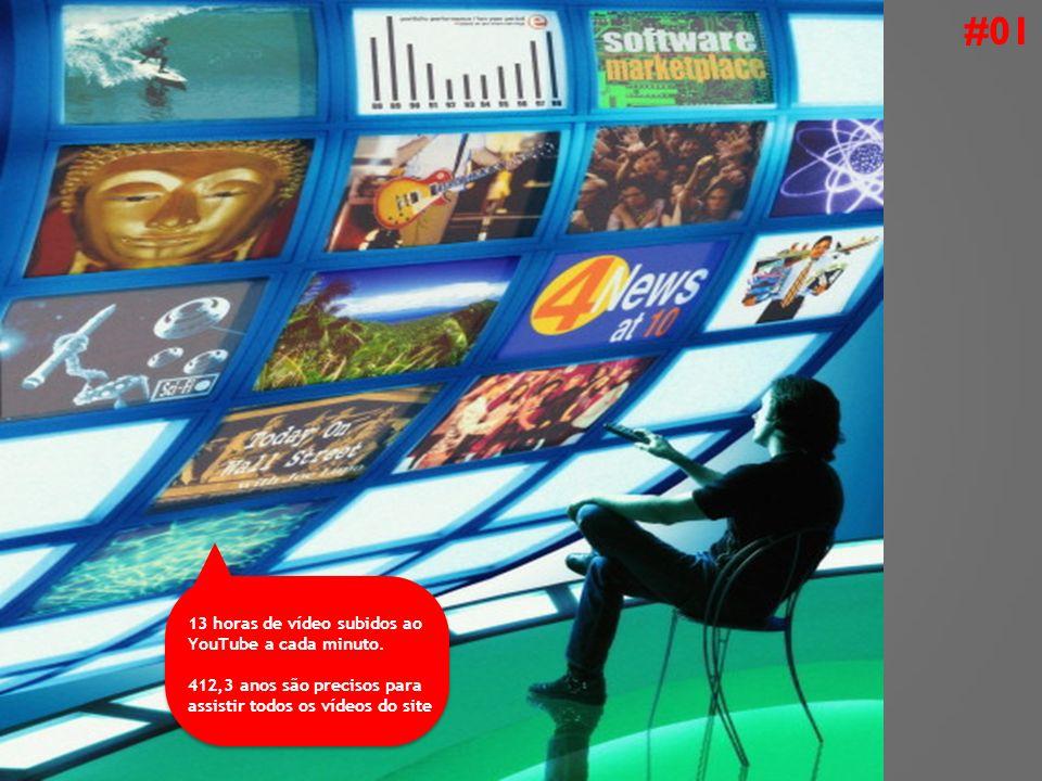 03 grandes blocos dividem entendimento da pesquisa Quem são e como interagem com a internet Hábitos de consumo de vídeo online Relação vídeo X propaganda online #02