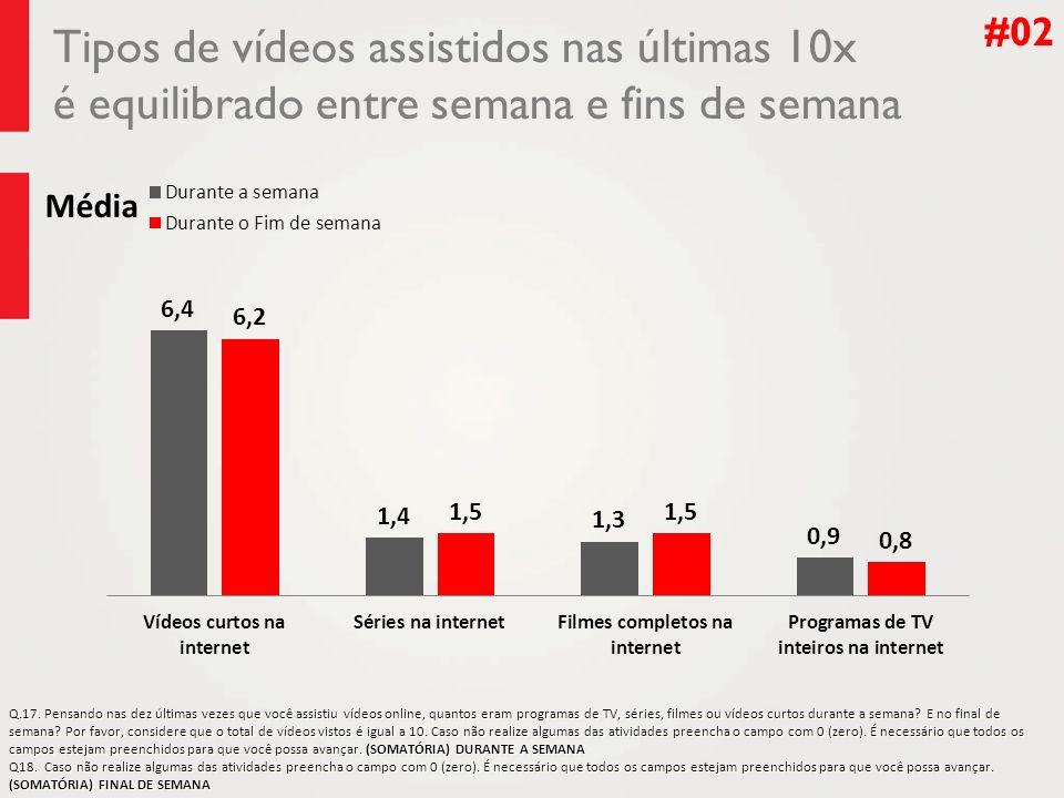 Tipos de vídeos assistidos nas últimas 10x é equilibrado entre semana e fins de semana #02 Média Q.17.