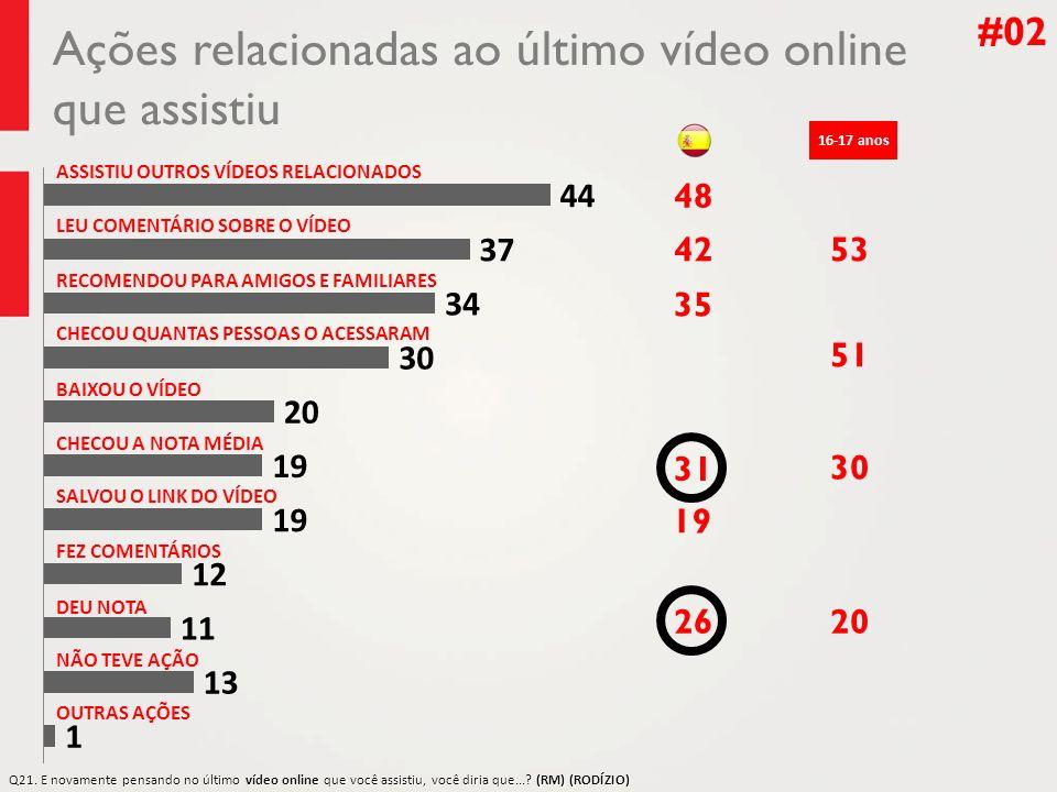 Ações relacionadas ao último vídeo online que assistiu #02 ASSISTIU OUTROS VÍDEOS RELACIONADOS CHECOU QUANTAS PESSOAS O ACESSARAM BAIXOU O VÍDEO NÃO T