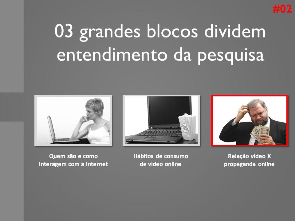 03 grandes blocos dividem entendimento da pesquisa Quem são e como interagem com a internet Hábitos de consumo de vídeo online Relação vídeo X propaga